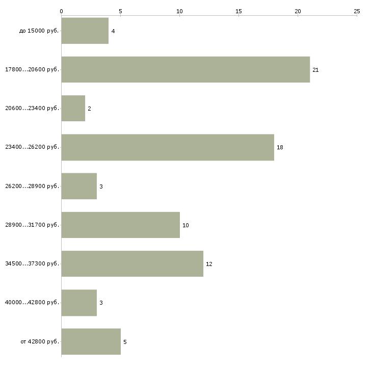Найти работу помощник системного администратора  - График распределения вакансий «помощник системного администратора» по зарплате