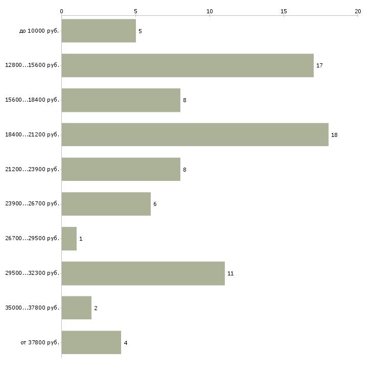 Найти работу преподаватель истории  - График распределения вакансий «преподаватель истории» по зарплате