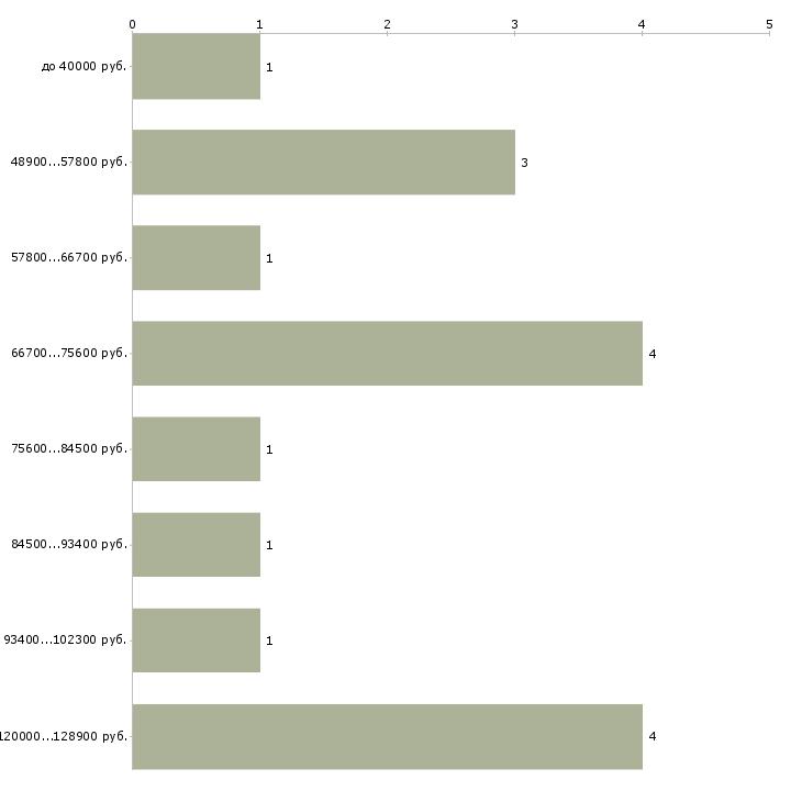 Найти работу прораб в строительстве  - График распределения вакансий «прораб в строительстве» по зарплате