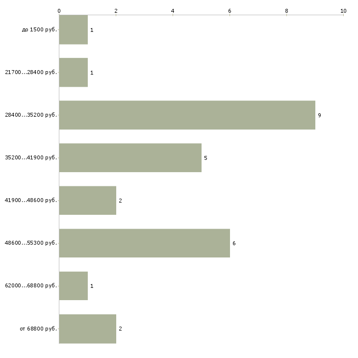 Найти работу рабочие на стройку  - График распределения вакансий «рабочие на стройку» по зарплате