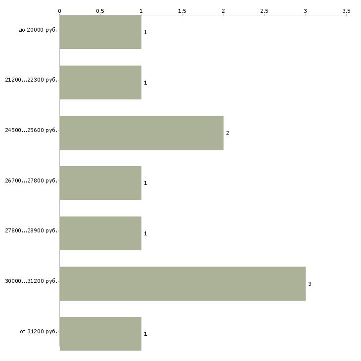 Найти работу развитие интернет магазина  - График распределения вакансий «развитие интернет магазина» по зарплате