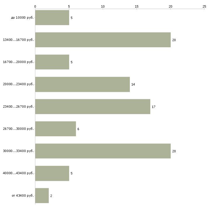 Найти работу реальный заработок в интернет  - График распределения вакансий «реальный заработок в интернет» по зарплате