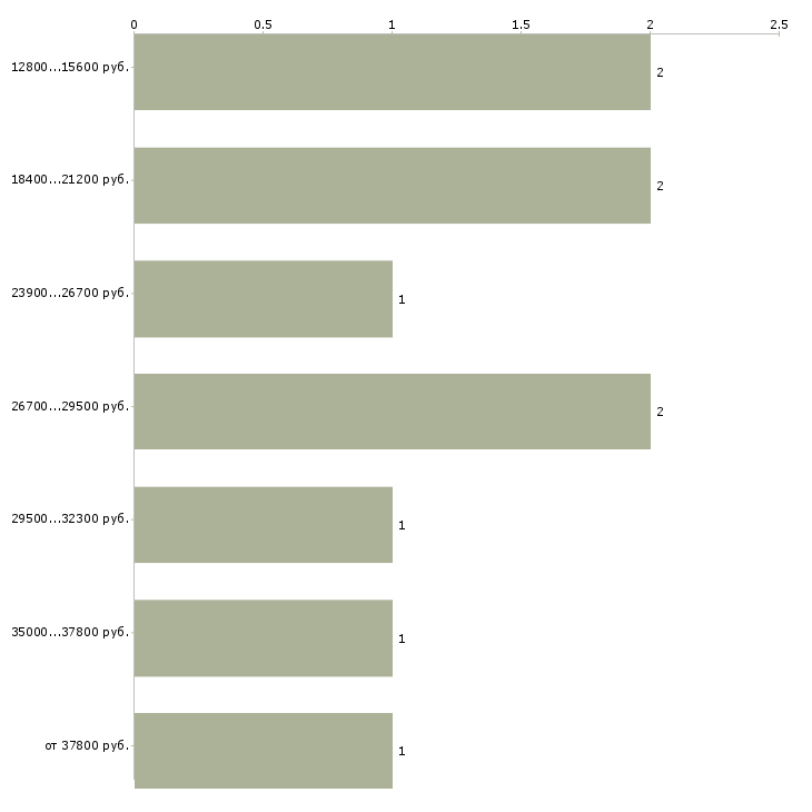 Найти работу сантехник электрик  - График распределения вакансий «сантехник электрик» по зарплате