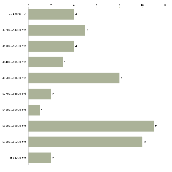 Найти работу сборщик мебели без опыта работы  - График распределения вакансий «сборщик мебели без опыта работы» по зарплате
