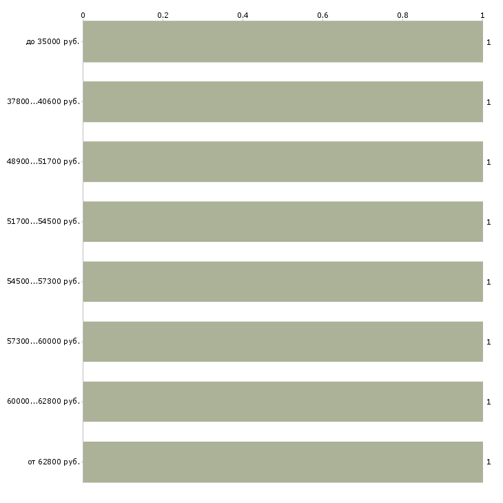 Найти работу семейная пара без проживания  - График распределения вакансий «семейная пара без проживания» по зарплате
