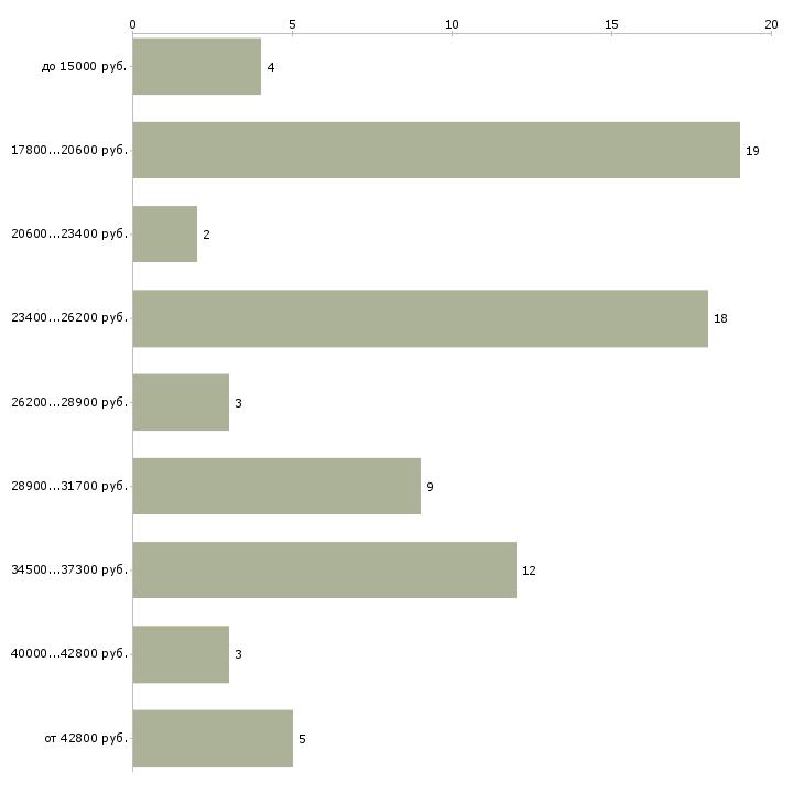 Найти работу системный администратор помощник системного администратора  - График распределения вакансий «системный администратор помощник системного администратора» по зарплате