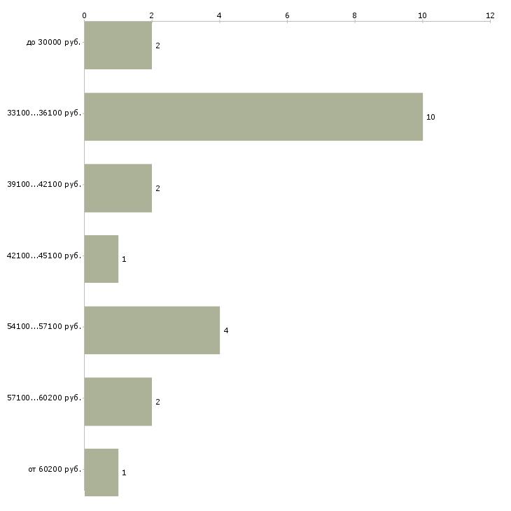 Найти работу собственный бизнес  - График распределения вакансий «собственный бизнес» по зарплате