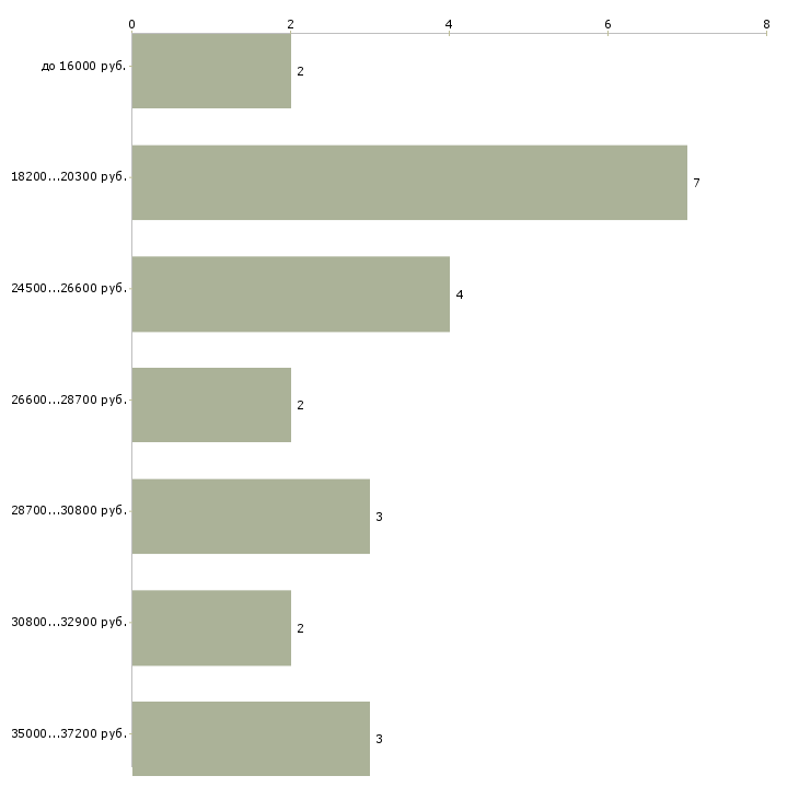 Найти работу сотрудники в интернет магазин  - График распределения вакансий «сотрудники в интернет магазин» по зарплате