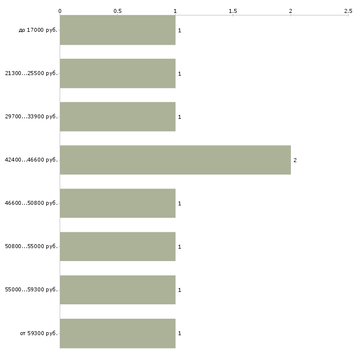 Найти работу сотрудник в кафе  - График распределения вакансий «сотрудник в кафе» по зарплате