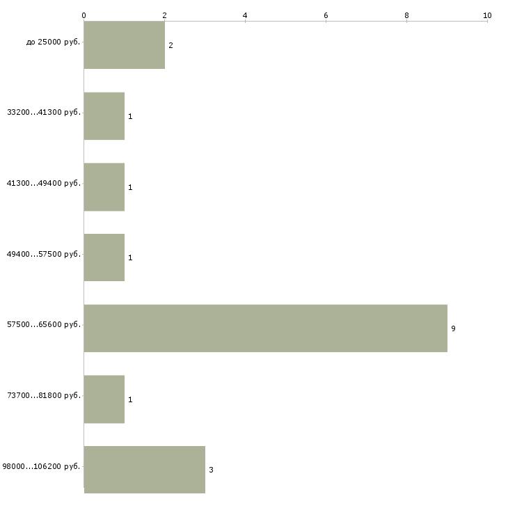 Найти работу сотрудник по кадрам  - График распределения вакансий «сотрудник по кадрам» по зарплате