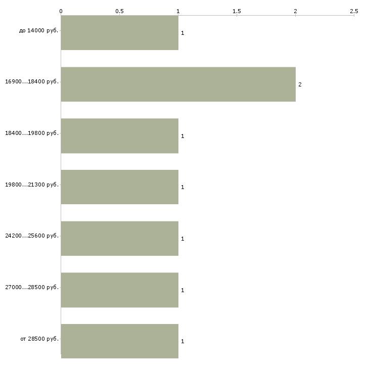 Найти работу соц опрос  - График распределения вакансий «соц опрос» по зарплате