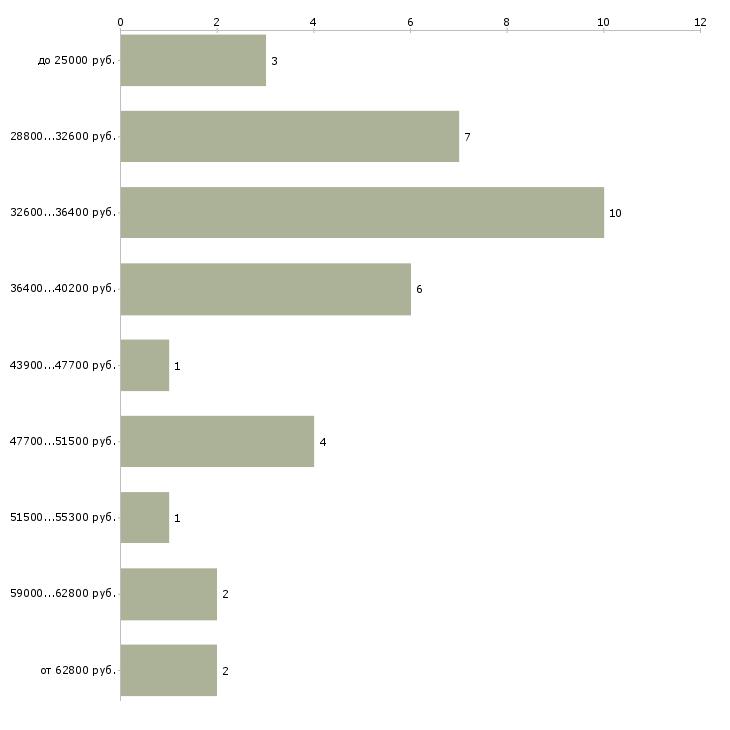 Найти работу спортивный аналитик  - График распределения вакансий «спортивный аналитик» по зарплате