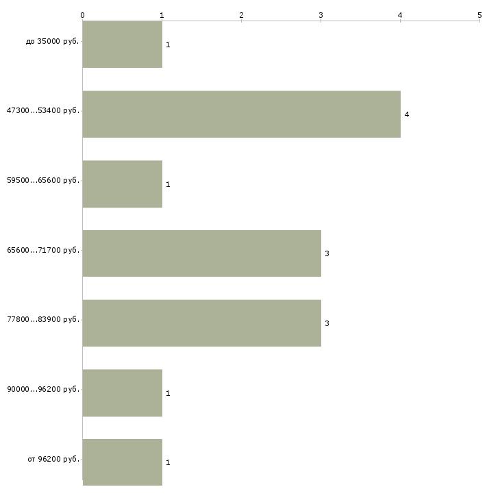 Найти работу судебный представитель  - График распределения вакансий «судебный представитель» по зарплате