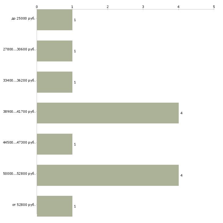 Найти работу требуются отделочники  - График распределения вакансий «требуются отделочники» по зарплате
