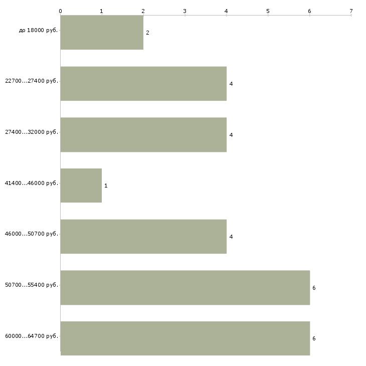 Найти работу уборщица срочно  - График распределения вакансий «уборщица срочно» по зарплате