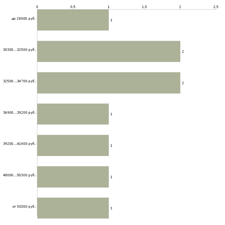 Найти работу упаковщица на вахту  - График распределения вакансий «упаковщица на вахту» по зарплате