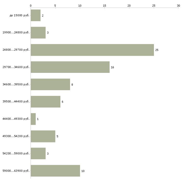 Найти работу упаковщица на подработку  - График распределения вакансий «упаковщица на подработку» по зарплате