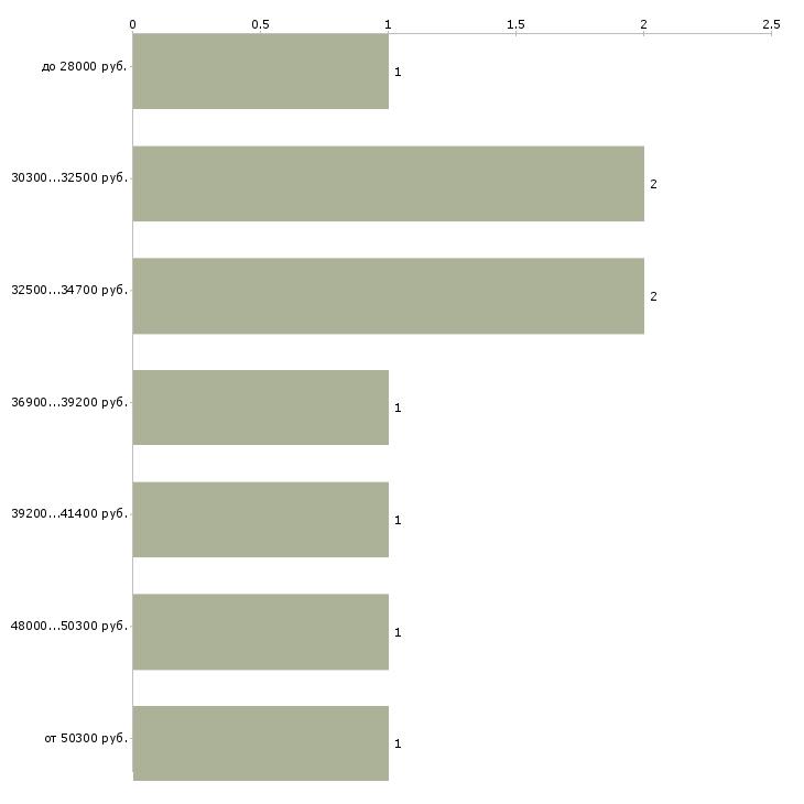 Найти работу упаковщицы на вахту  - График распределения вакансий «упаковщицы на вахту» по зарплате