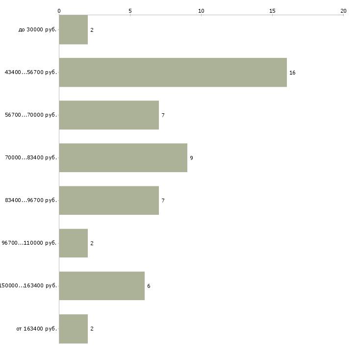 Найти работу управляющий в загородный дом  - График распределения вакансий «управляющий в загородный дом» по зарплате