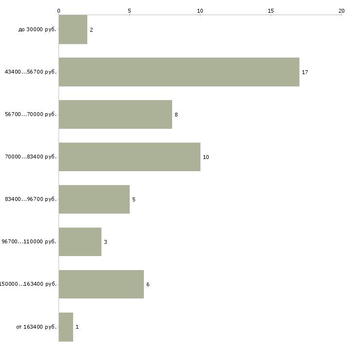 Найти работу управляющий загородным домом  - График распределения вакансий «управляющий загородным домом» по зарплате