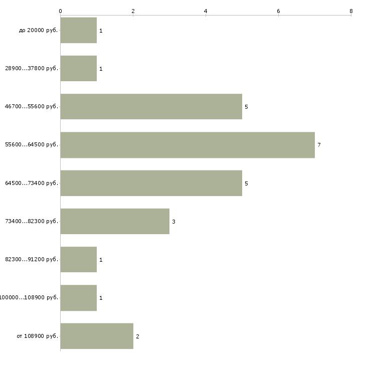 Найти работу установщик дверей  - График распределения вакансий «установщик дверей» по зарплате