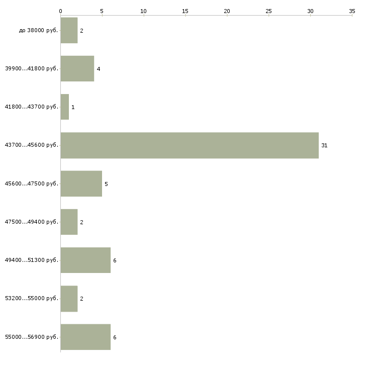 Найти работу ученик сборщика мебели  - График распределения вакансий «ученик сборщика мебели» по зарплате