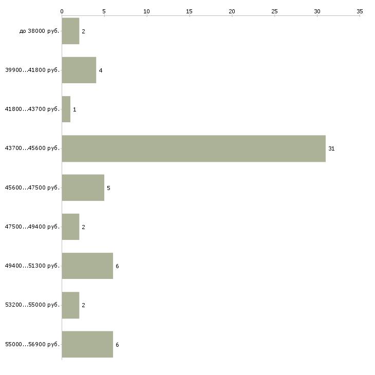 Найти работу ученик сборщик мебели  - График распределения вакансий «ученик сборщик мебели» по зарплате