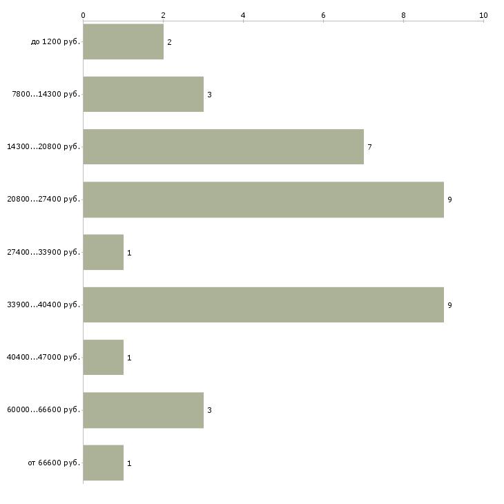Найти работу флорист без опыта  - График распределения вакансий «флорист без опыта» по зарплате