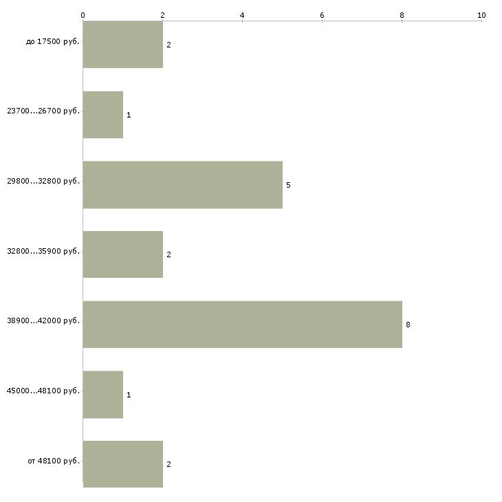 Найти работу чертежник  - График распределения вакансий «чертежник» по зарплате