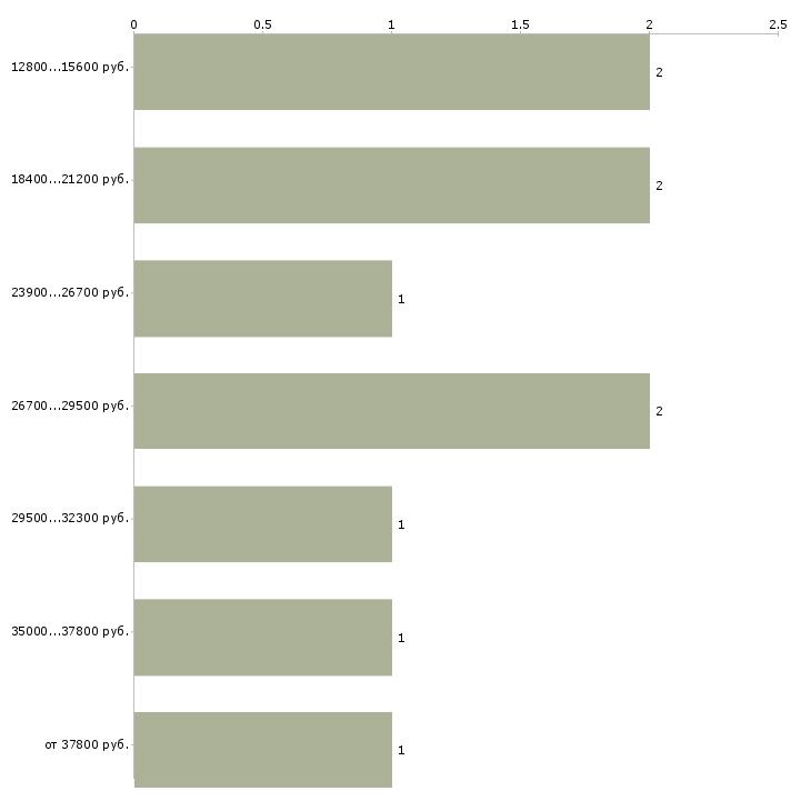 Найти работу электрик сантехник  - График распределения вакансий «электрик сантехник» по зарплате