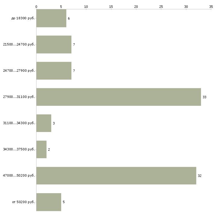 Найти работу электромонтёр по ремонту электрооборудования  - График распределения вакансий «электромонтёр по ремонту электрооборудования» по зарплате