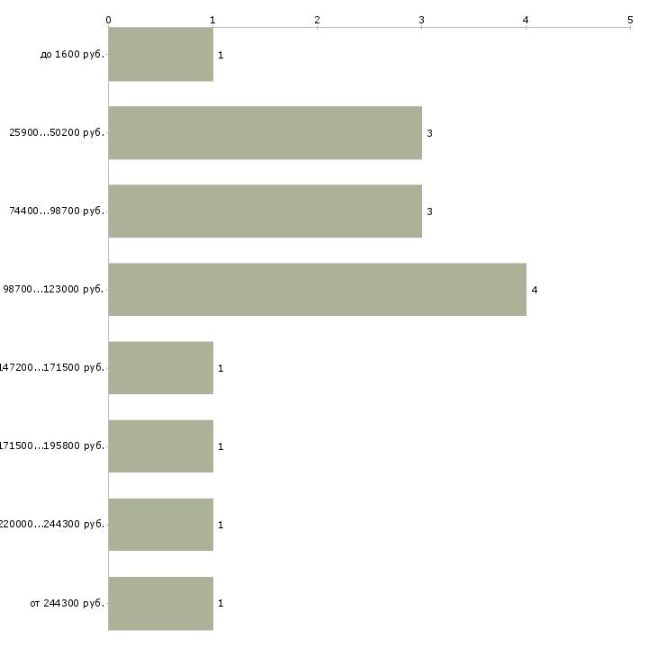 Найти работу accountant  - График распределения вакансий «accountant» по зарплате