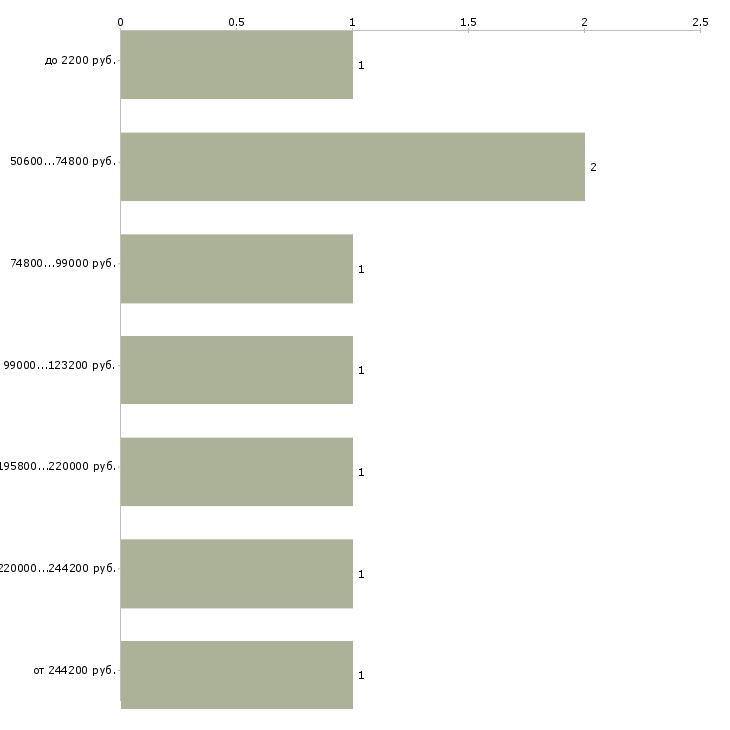 Найти работу cto  - График распределения вакансий «cto» по зарплате