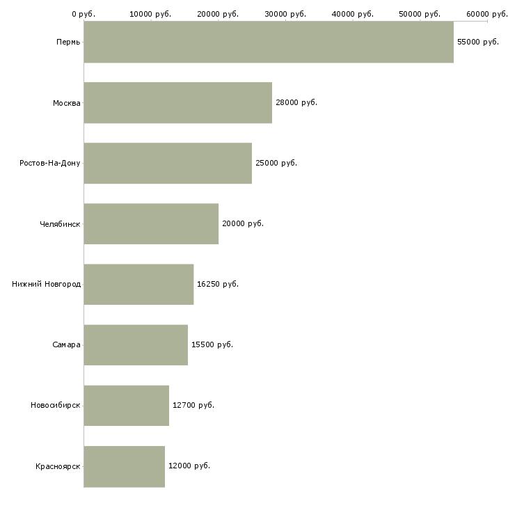 Поиск работы дежурный по режиму-Медиана зарплаты для вакансии «дежурный по режиму» в других городах