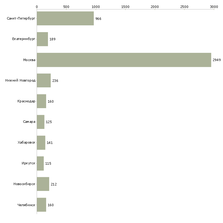 Найти работу администратор 1 с-Число вакансий «администратор 1 с» на сайте в городах Росcии