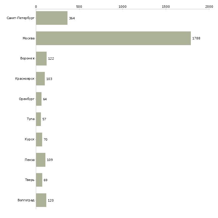 Найти работу без опыта оплата ежедневная-Число вакансий «без опыта оплата ежедневная» на сайте в городах Росcии