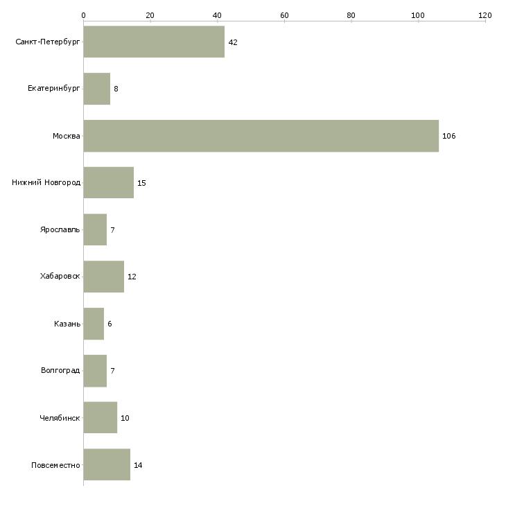 Найти работу внештатный сотрудник-Число вакансий «внештатный сотрудник» на сайте в городах Росcии