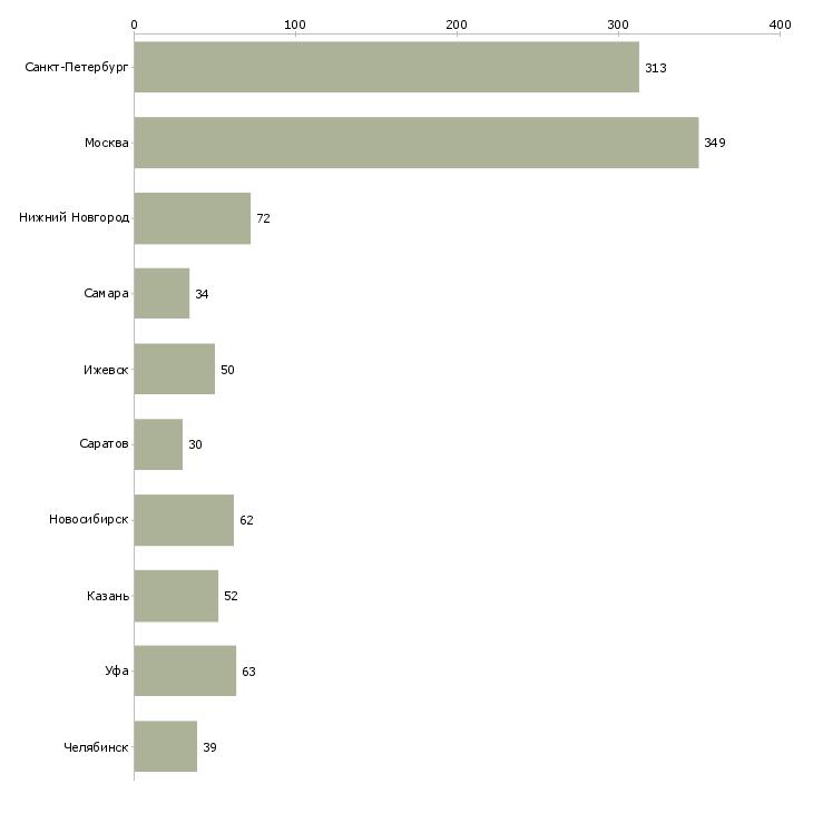 Найти работу инженер программист-Число вакансий «инженер программист» на сайте в городах Росcии