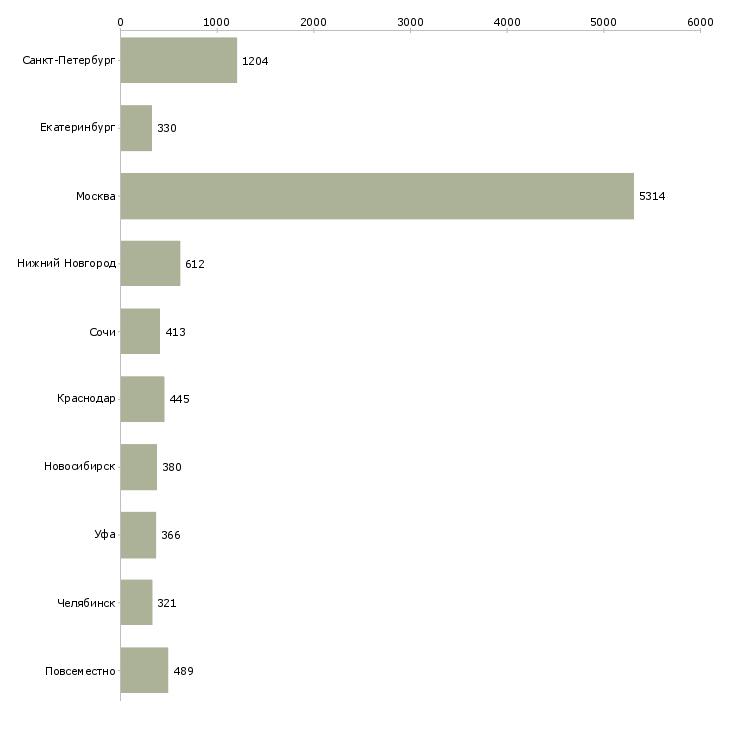Найти работу менеджер без продаж-Число вакансий «менеджер без продаж» на сайте в городах Росcии