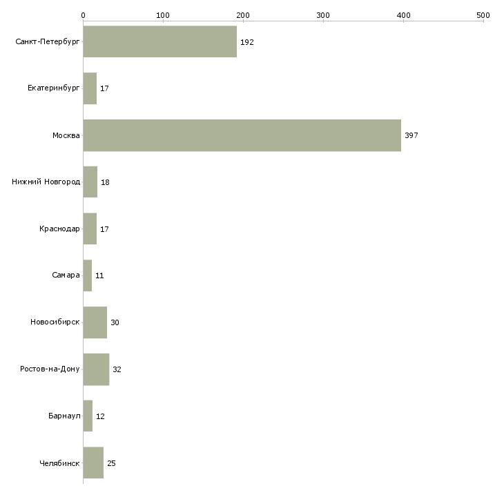 Найти работу менеджер вэд-Число вакансий «менеджер вэд» на сайте в городах Росcии