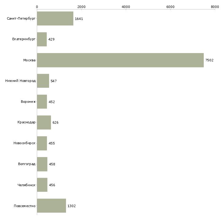 Найти работу менеджер дома-Число вакансий «менеджер дома» на сайте в городах Росcии