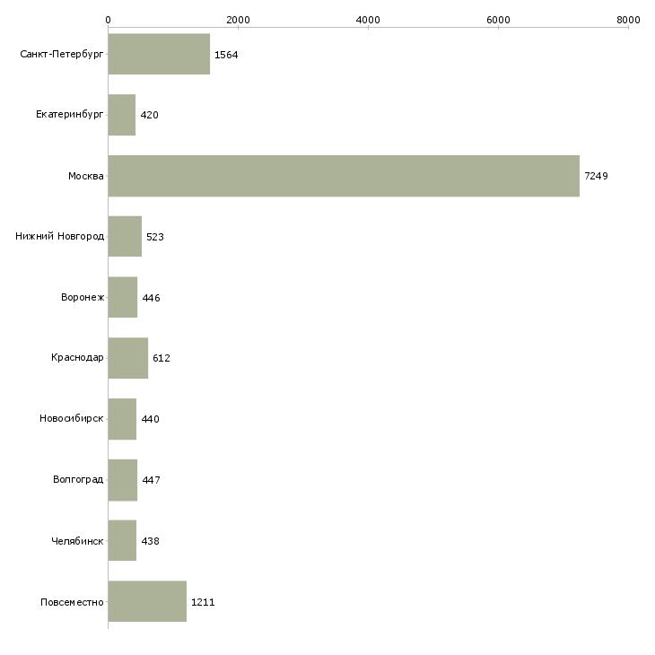 Найти работу менеджер на дому-Число вакансий «менеджер на дому» на сайте в городах Росcии