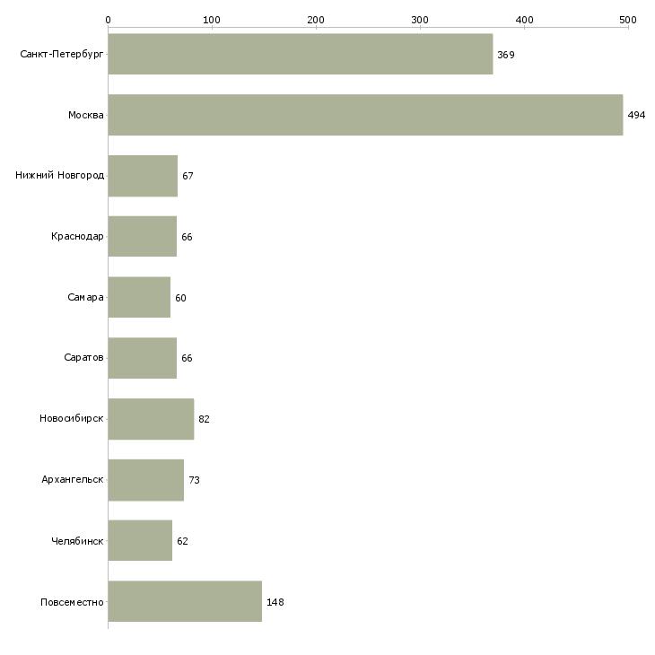 Найти работу набор персонала-Число вакансий «набор персонала» на сайте в городах Росcии