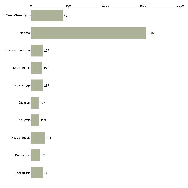 Найти работу оператор входящие звонки-Число вакансий «оператор входящие звонки» на сайте в городах Росcии