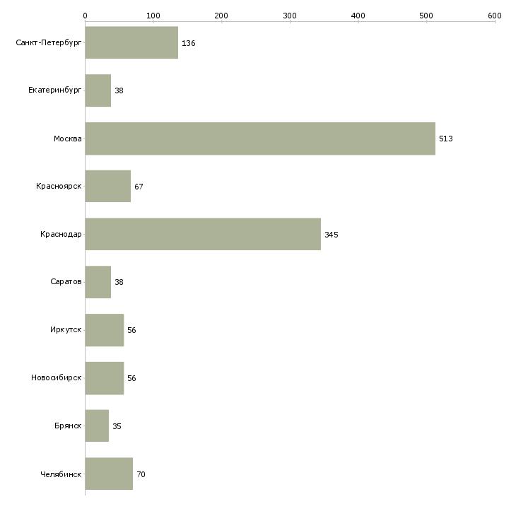 Найти работу оператор диспетчер-Число вакансий «оператор диспетчер» на сайте в городах Росcии