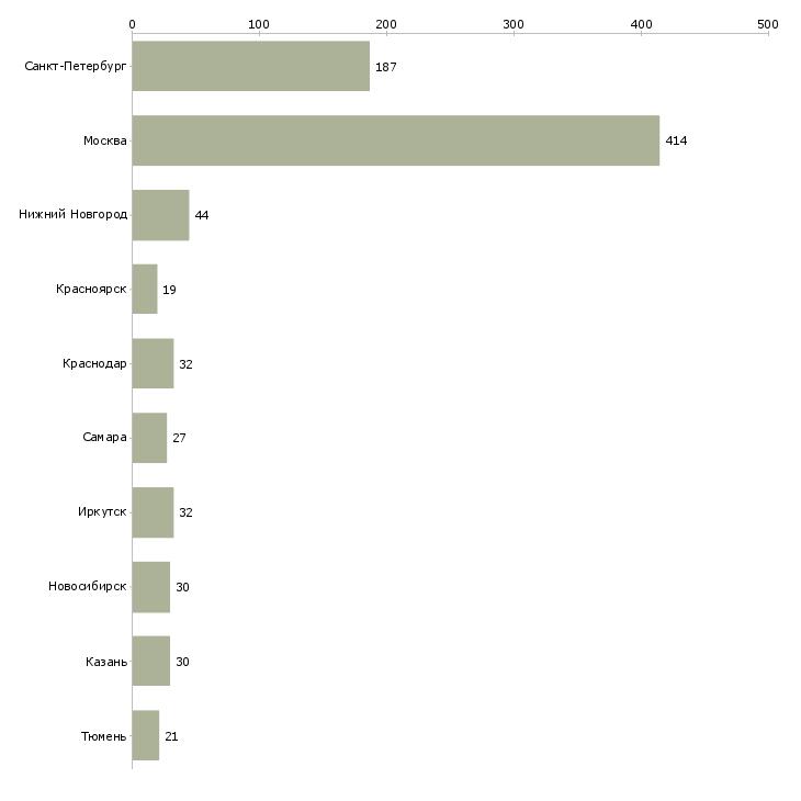 Найти работу прораб в строительстве-Число вакансий «прораб в строительстве» на сайте в городах Росcии