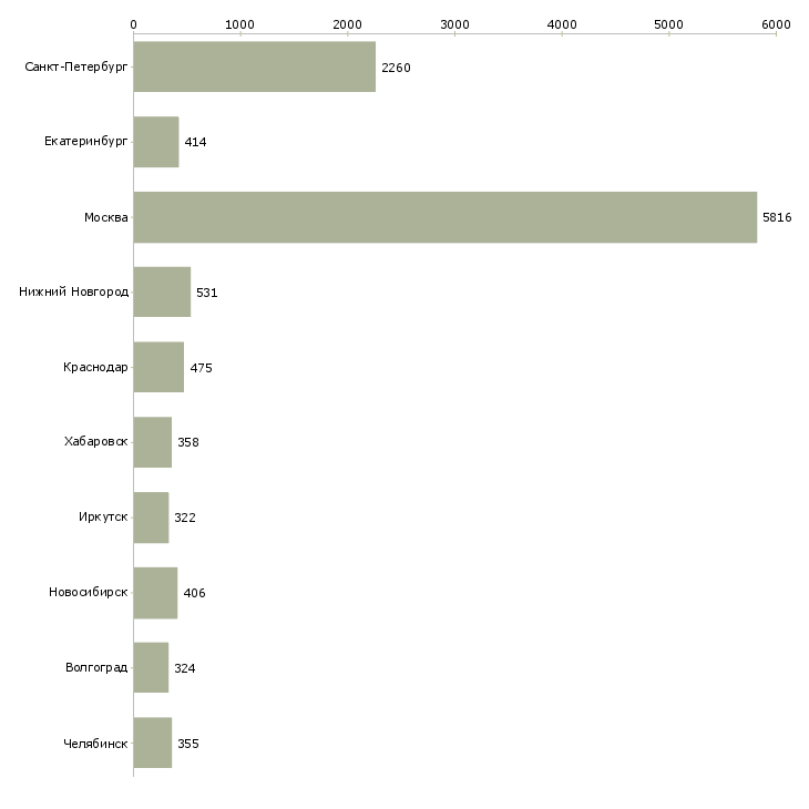 Найти работу рабочий по складу-Число вакансий «рабочий по складу» на сайте в городах Росcии
