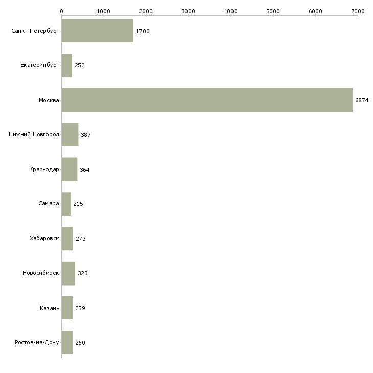 Найти работу техник по связи-Число вакансий «техник по связи» на сайте в городах Росcии