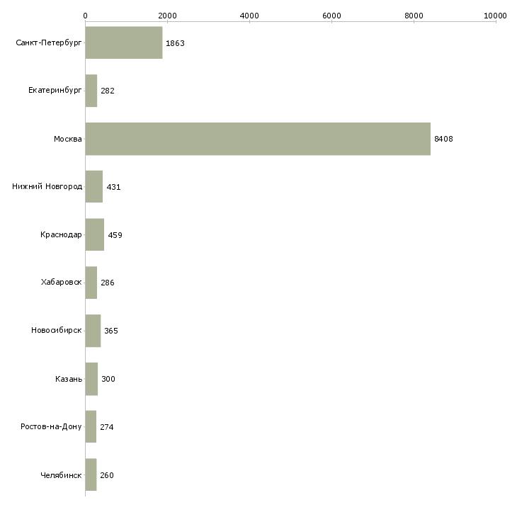 Найти работу техник связи-Число вакансий «техник связи» на сайте в городах Росcии