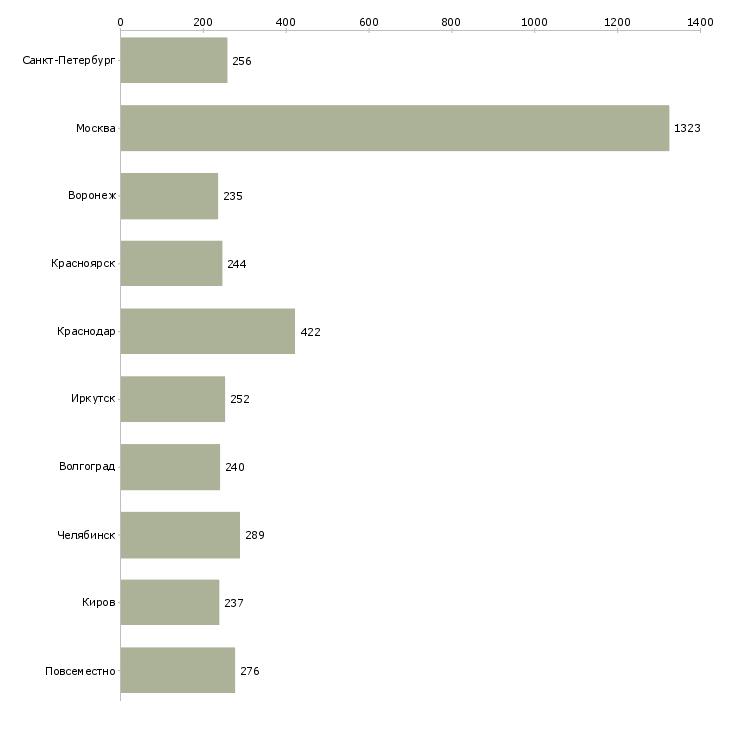 Найти работу удаленный оператор-Число вакансий «удаленный оператор» на сайте в городах Росcии